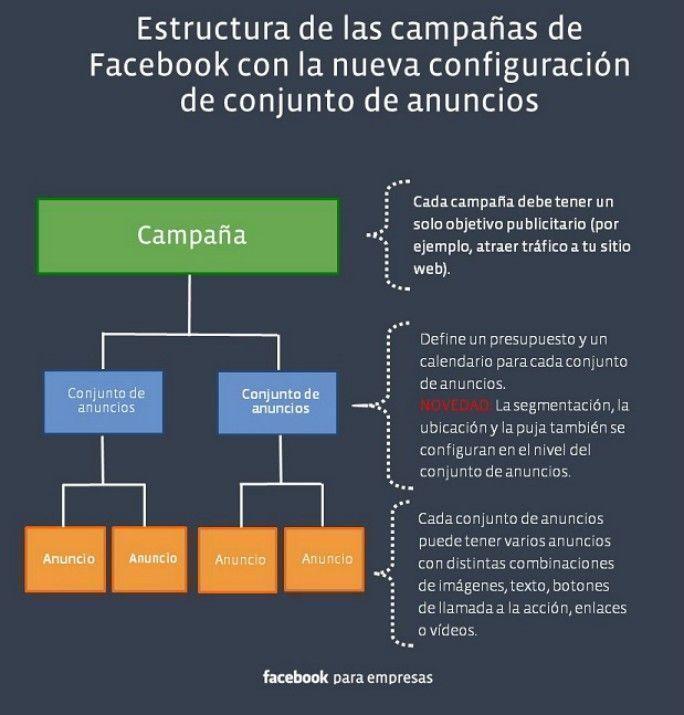 estructura publicitaria de facebook